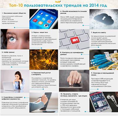Топ-10 пользовательских трендов на 2014 год