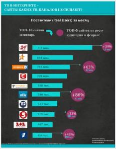ТОП 10 наиболее популярных телеканалов в Интернете