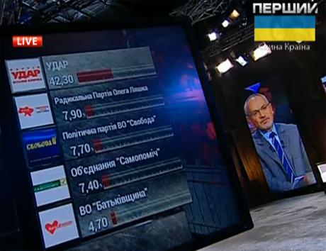 Экзит-пол: В Киевсовет проходят девять партий