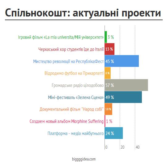 spilnokosht_chart
