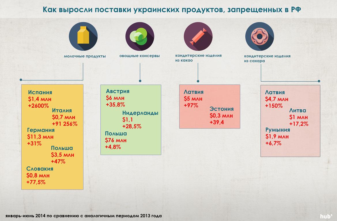 инфографика продукты