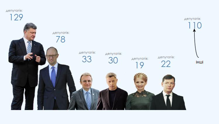 Кто выигрывает выборы