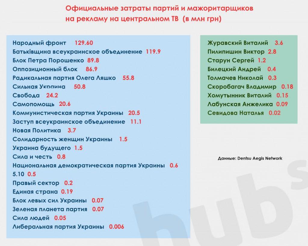 Расходы партий и некоторых политиков на телерекламу во время предвыборной кампании-2014