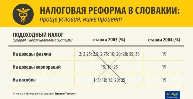 Налоговые реформы в Словакии