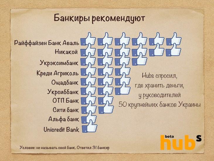 Так разделились голоса 31 банкира