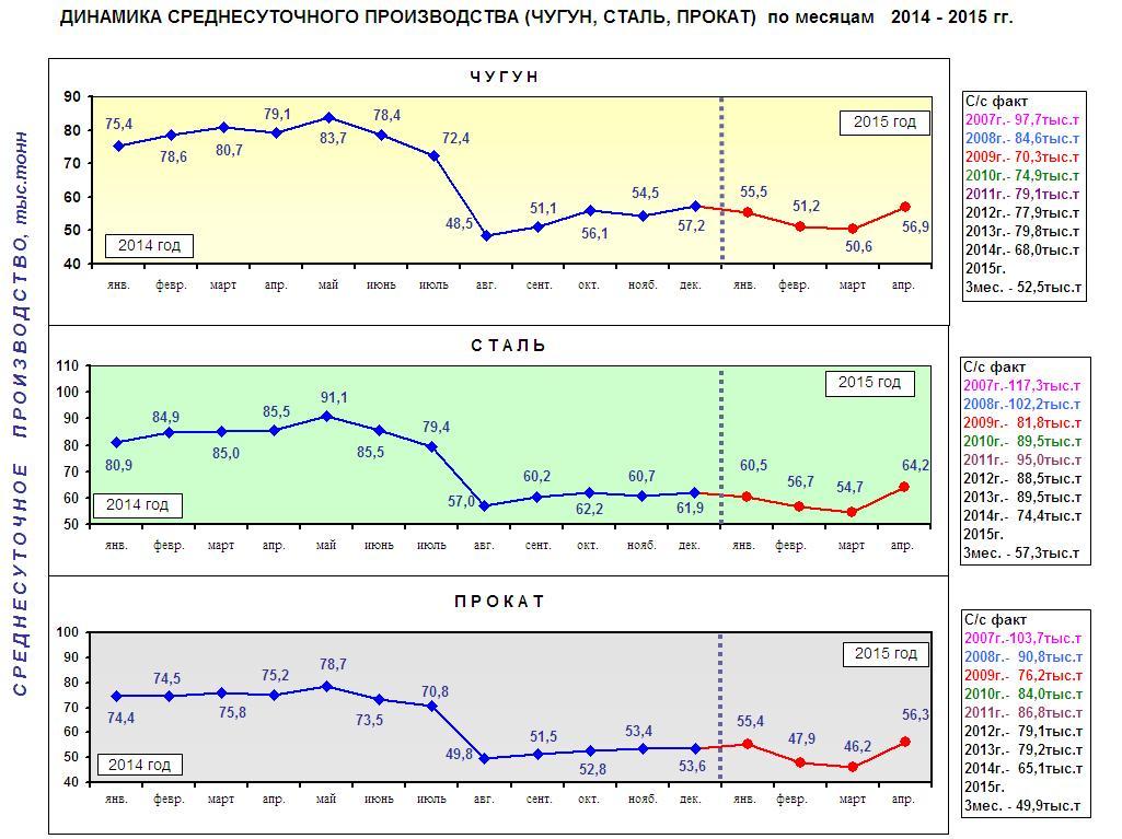 Производство стали в Украине. Данные: Металлургпром