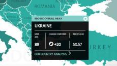Инвестпривлекательность Украины растет