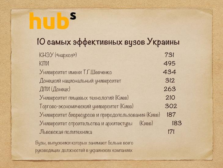 Самые эффективные вузы Украины