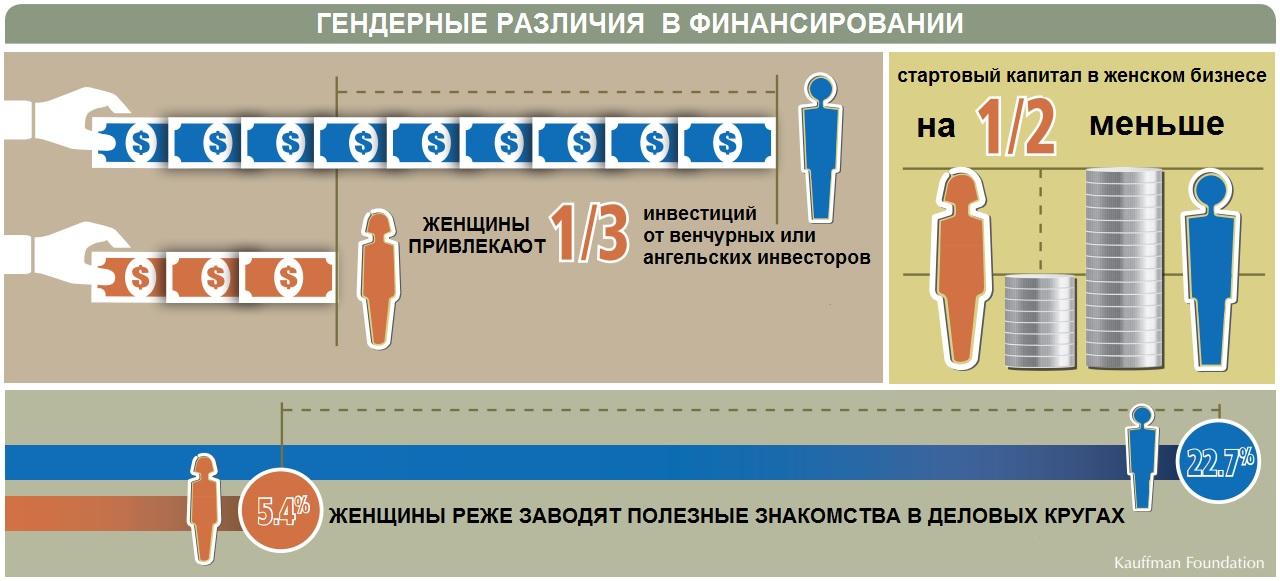 Гендерное сравнение в инфографике