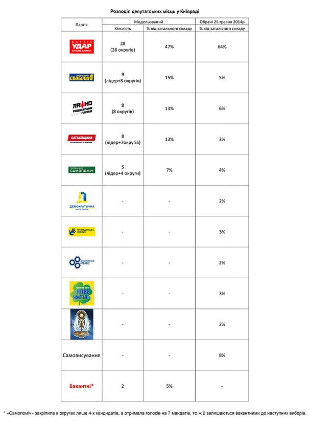 Данные Украинского центра общественных данных