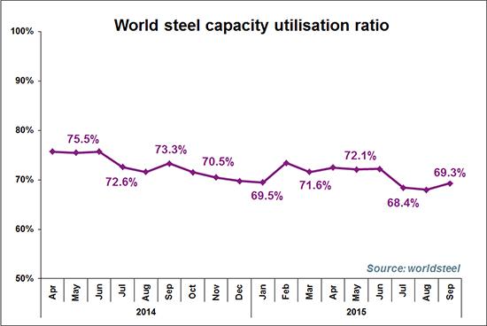 Capacity October 2015