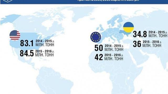 Украина вошла в ТОП-3 мировых экспортеров зерна