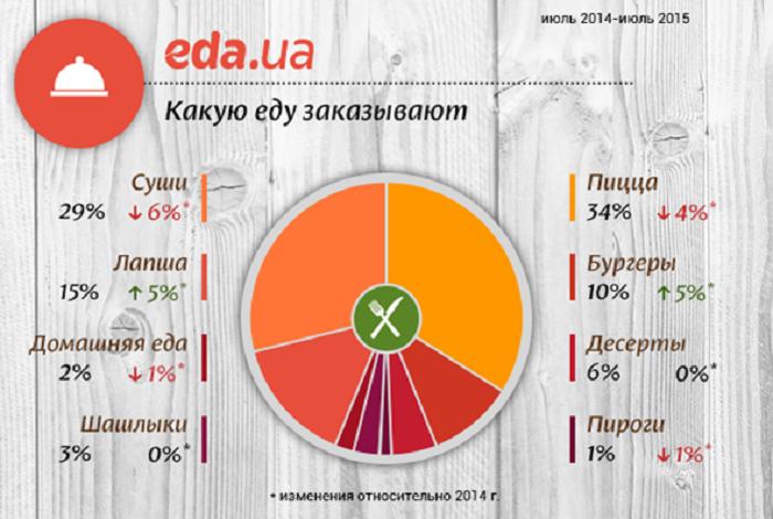 Информация предоставлена командой eda.ua