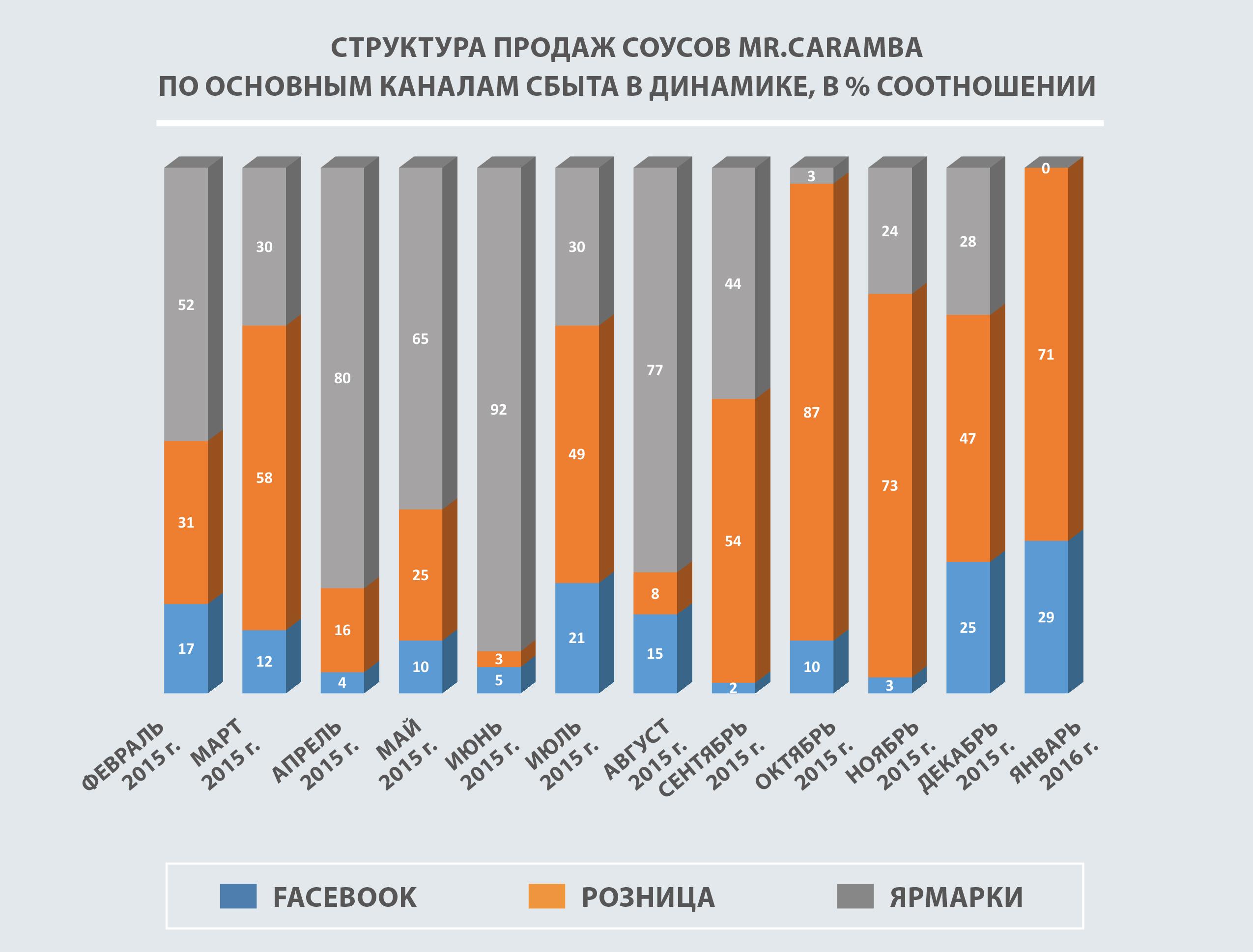 продажи Mr.Caramba, каналы продаж, процентное соотношение каналов продаж