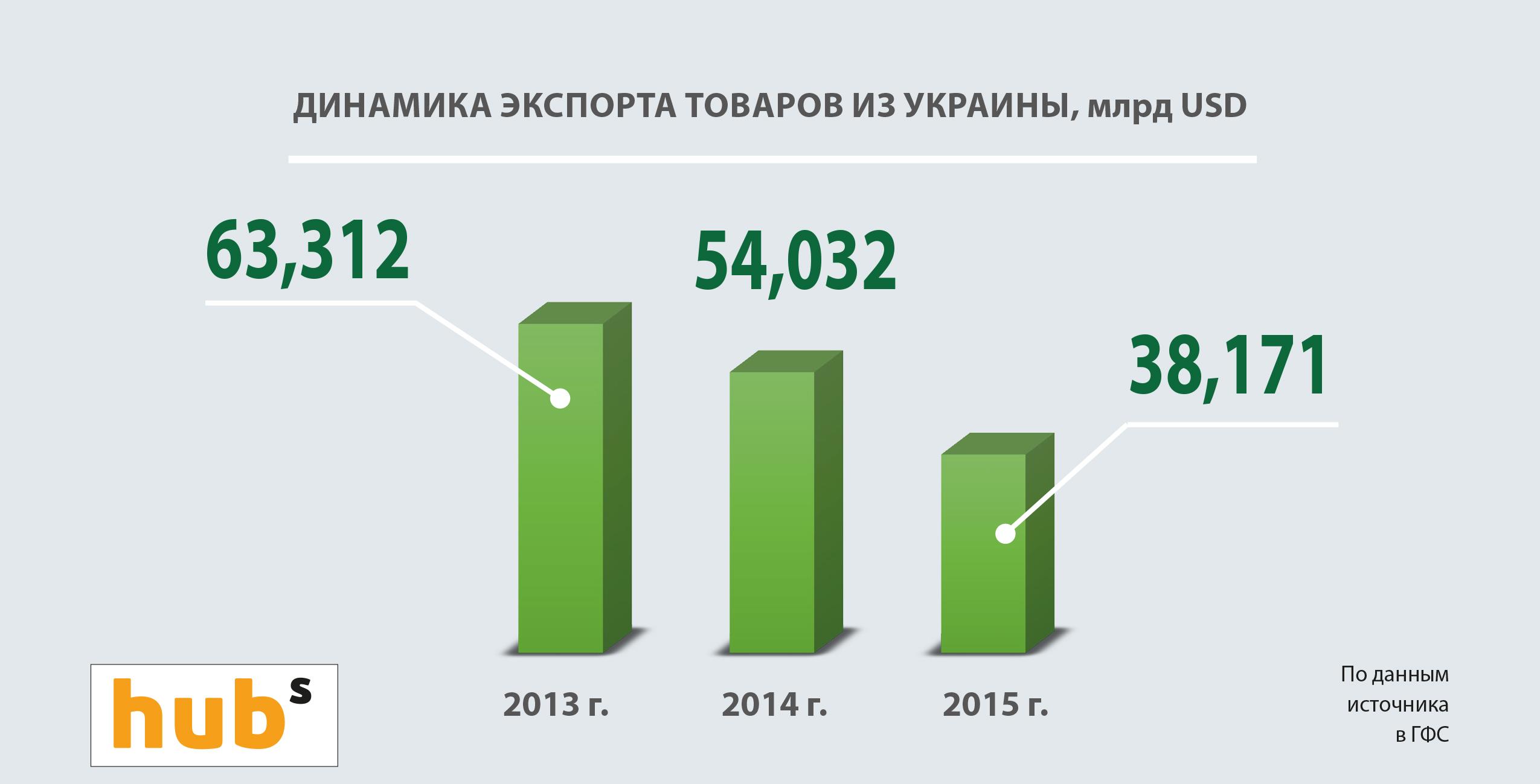Динамика украинского экспорта