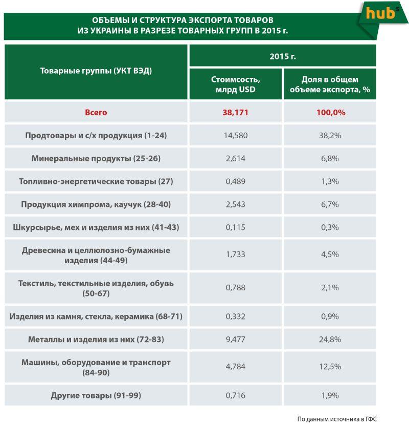 Структура украинского экспорта 2015