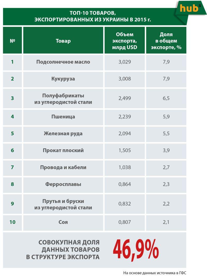 Верхняя десятка украинского экспорта