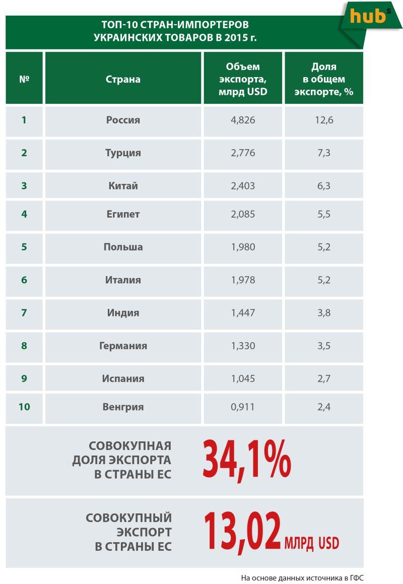 ТОП-10 стран-импортеров украинских товаров