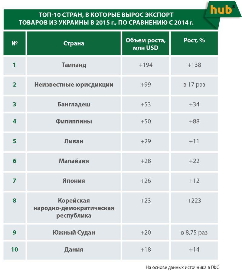 ТОП-10 стран, в которые вырос экспорт товаров из Украины