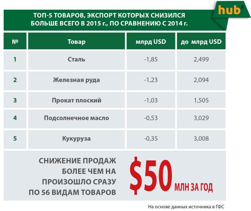 Падение украинского экспорта
