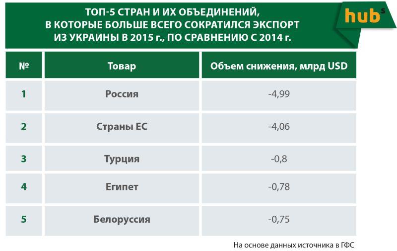 ТОП-5 стран в которые больше всего сократился экспорт
