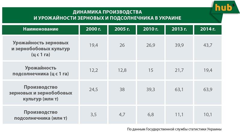 Динамика производства и урожайности зерновых и подсолнечника в Украине