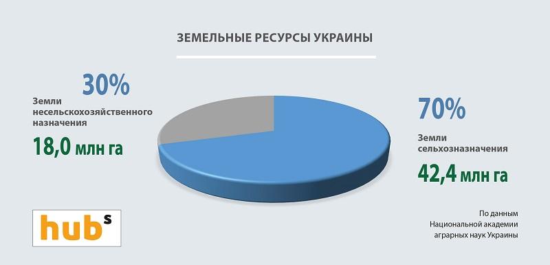Земельные ресурсы Украины