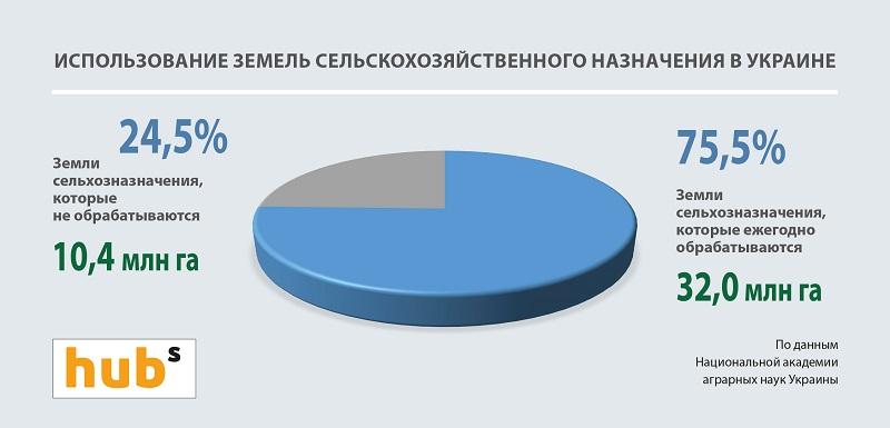 Использование земель сельскохозяйственного назначения в Украине
