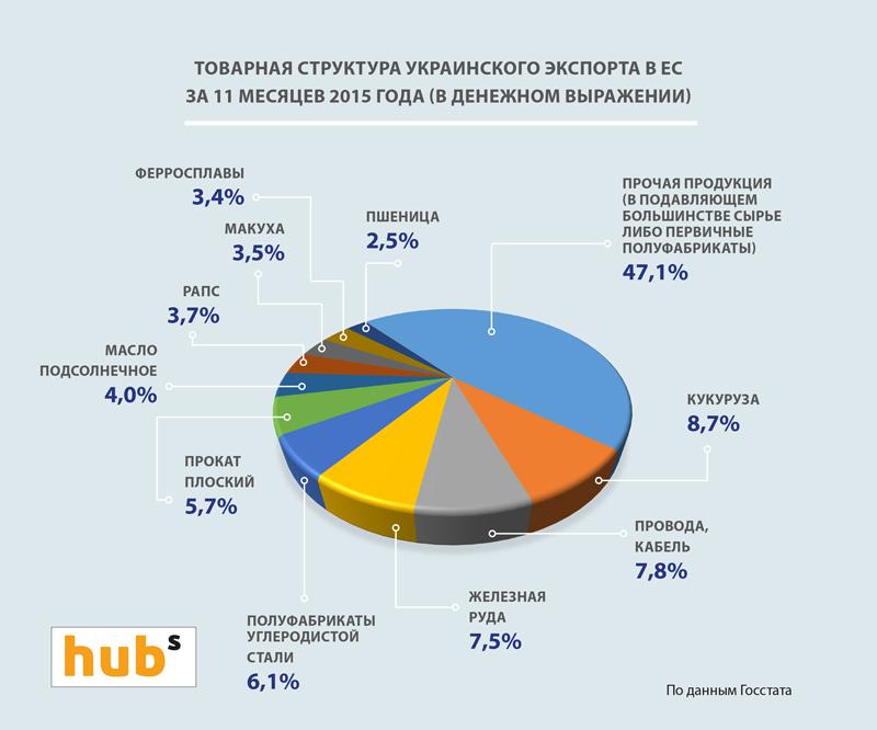 tov_struktura