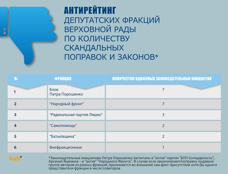 Антирейтинг депутатских фракций