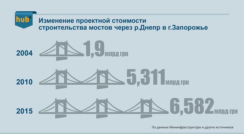 Мосты_Запорожье
