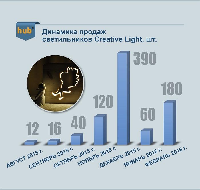 рост продаж Creative Light