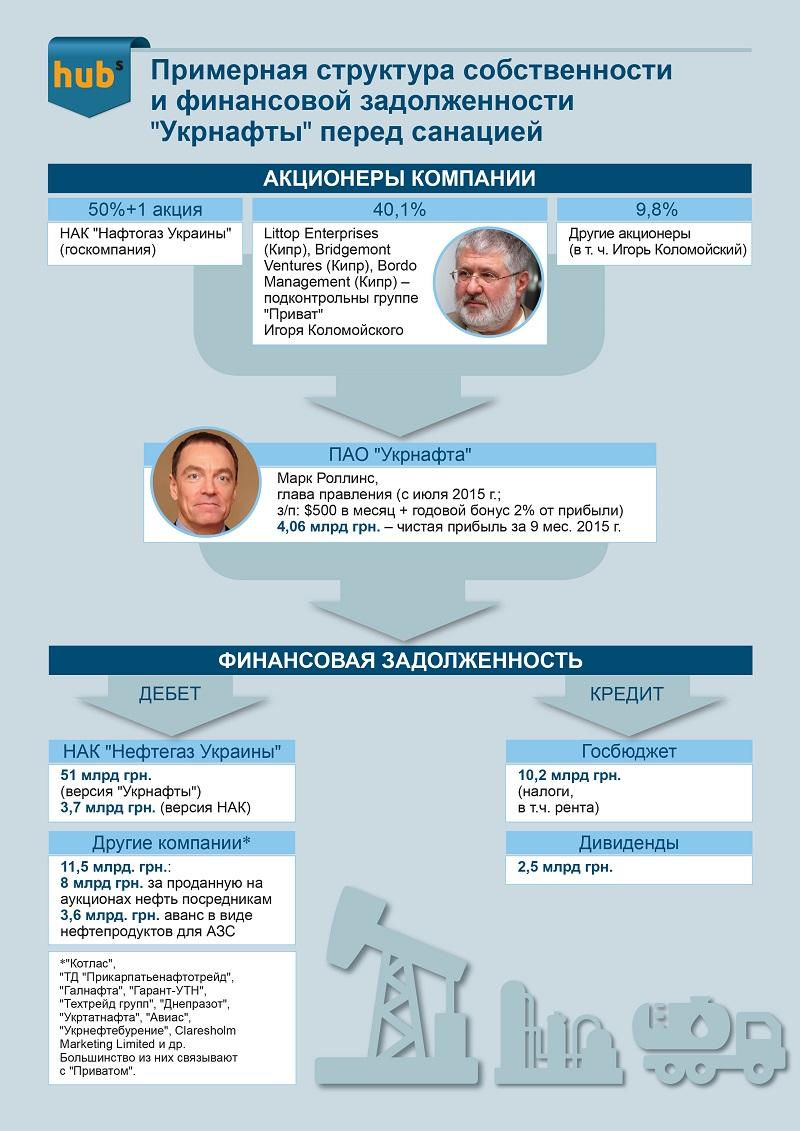 Укрнафта инфографика