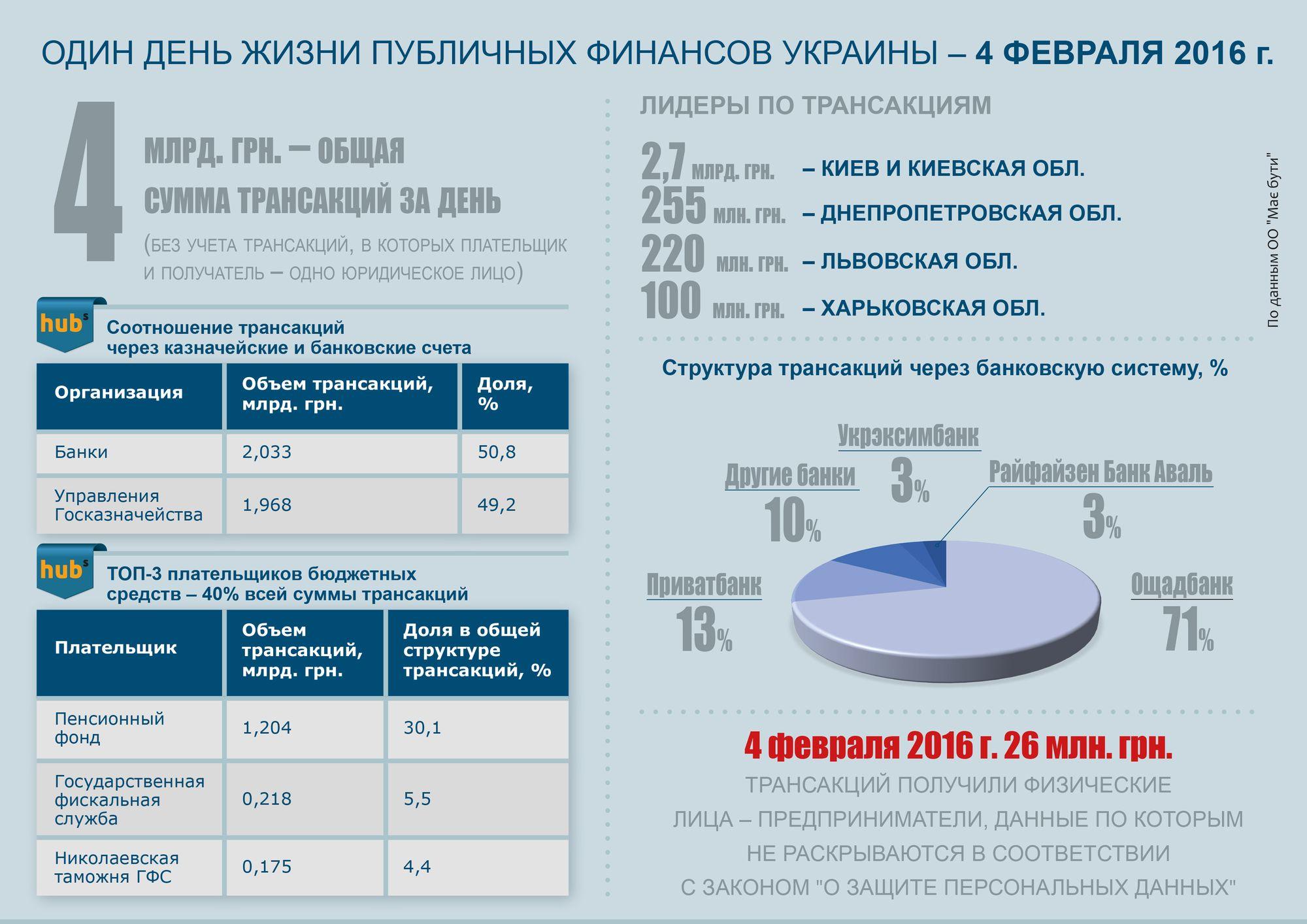Один день из жизни публичных финансов Украины
