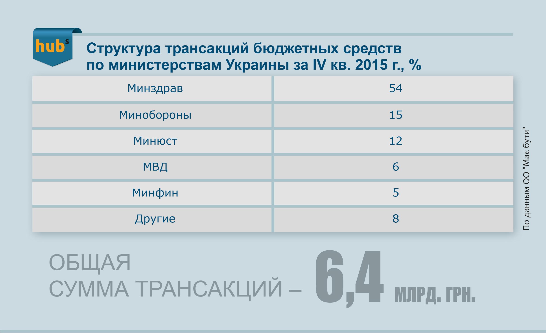 Структура бюджетных средств по министерствам Украины