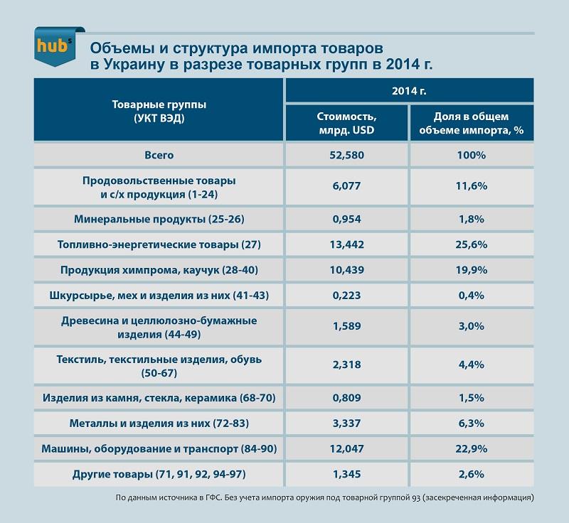 Структура импорта товаров в Украину в 2014г.