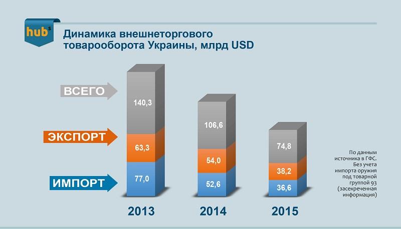 внешнеторговый товарооборот Украины