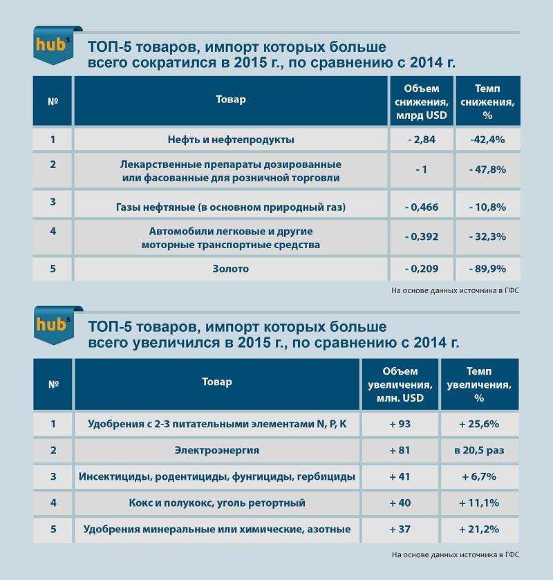 Рост и сокращение импорта в Украину