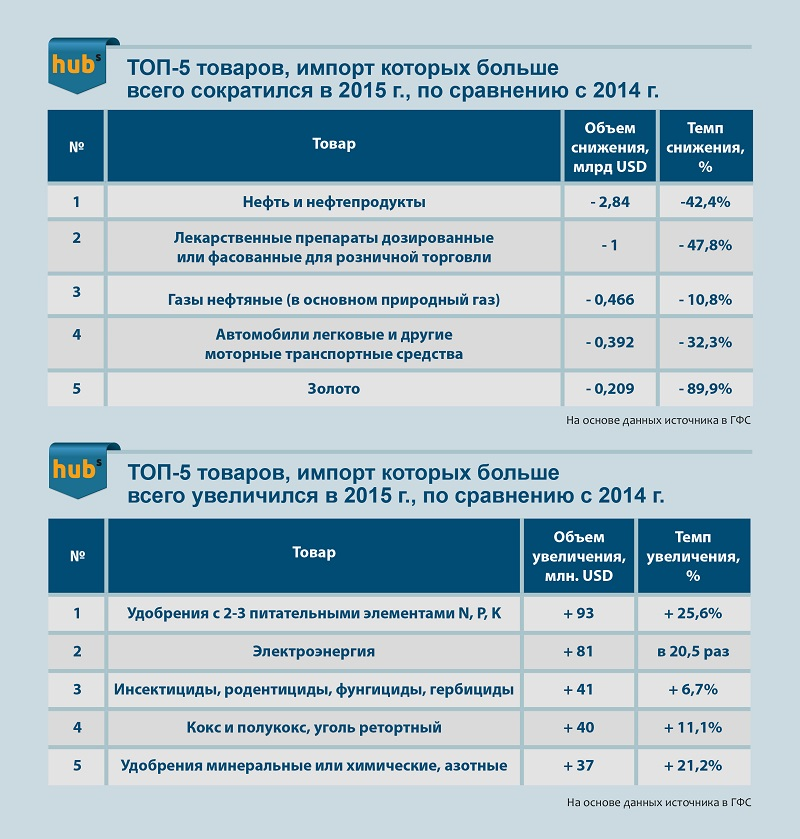 товары, импорт которых в Украину уменьшился и увеличился