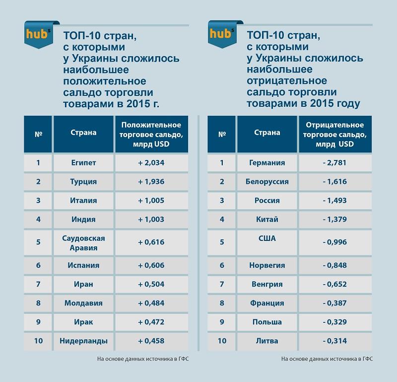 Торговое сальдо Украины со странами