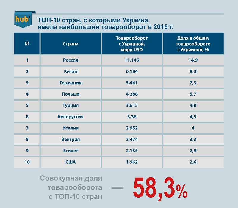 наибольший товарооборот Украины по странам