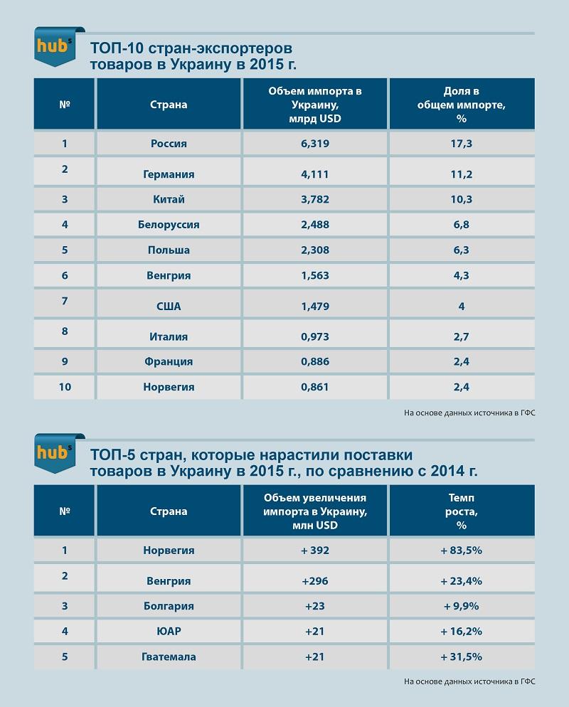 топ-10 стран-экспортеров в Украину