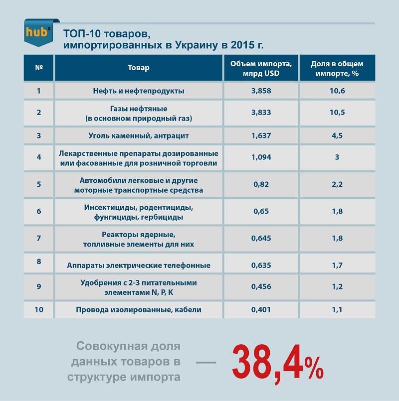 топ-10 импортированных в Украину товаров