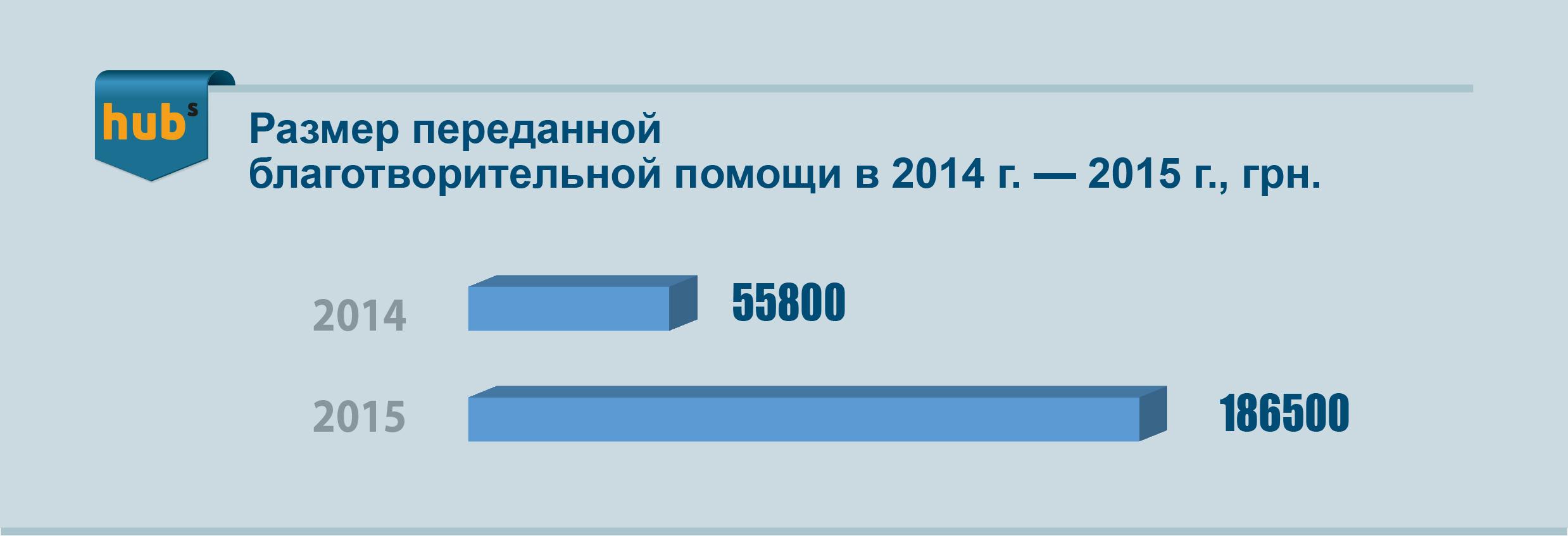 благотворительность, МСБ, Unlimit Ukraine