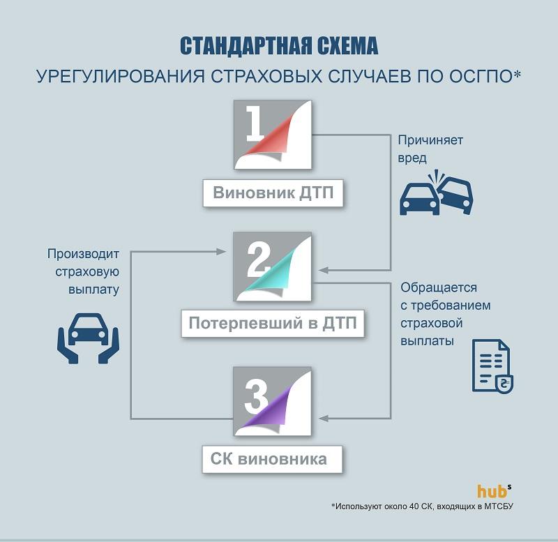 Схема ДТП-1