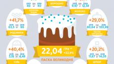 индекс пасхи