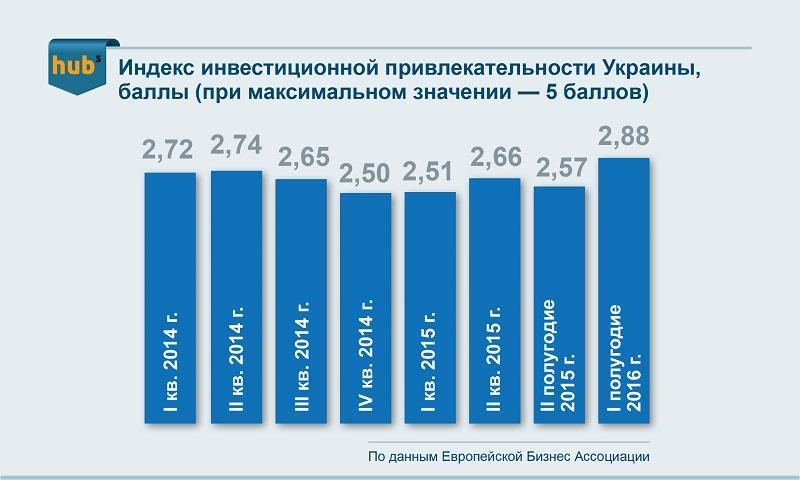 Индекс инвестиционной привлекательности Украины