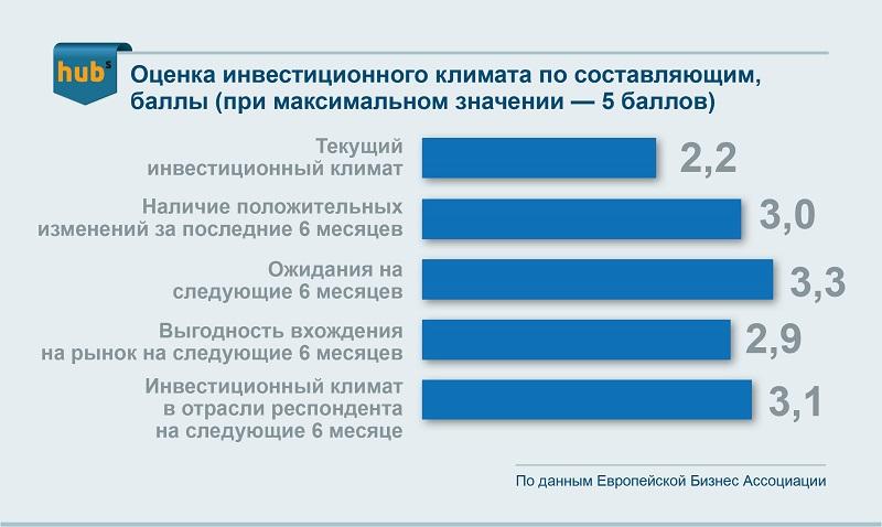 Инвестиционный климат в Украине