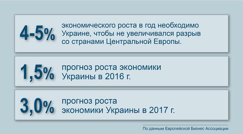 Экономический прогноз по Украине