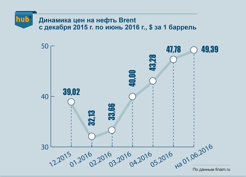 нефть_2015-2016